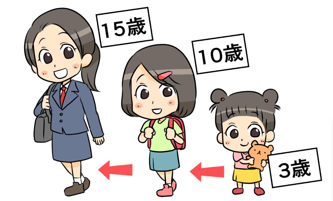 3~15歳の子どもの成長